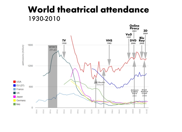 WorldAdmission1930-2010